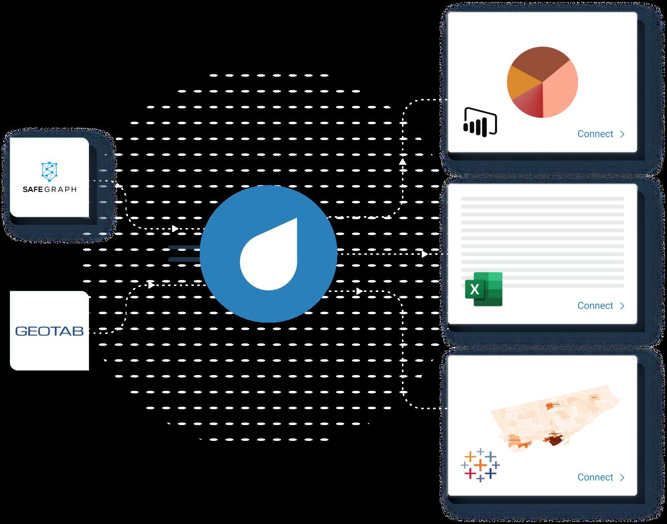 Data flowing through ThinkData Platform to BI solutions